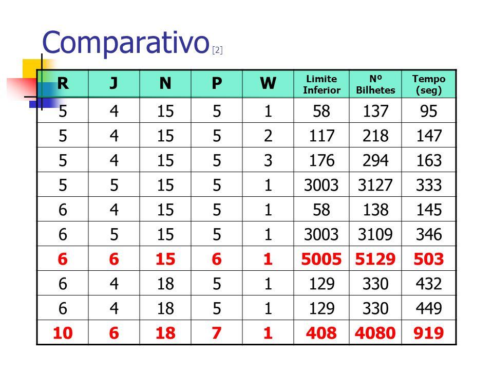 Comparativo [2] R. J. N. P. W. Limite Inferior. Nº Bilhetes. Tempo (seg) 5. 4. 15. 1. 58.
